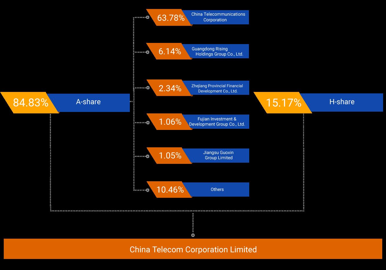 china telecom corporation limited