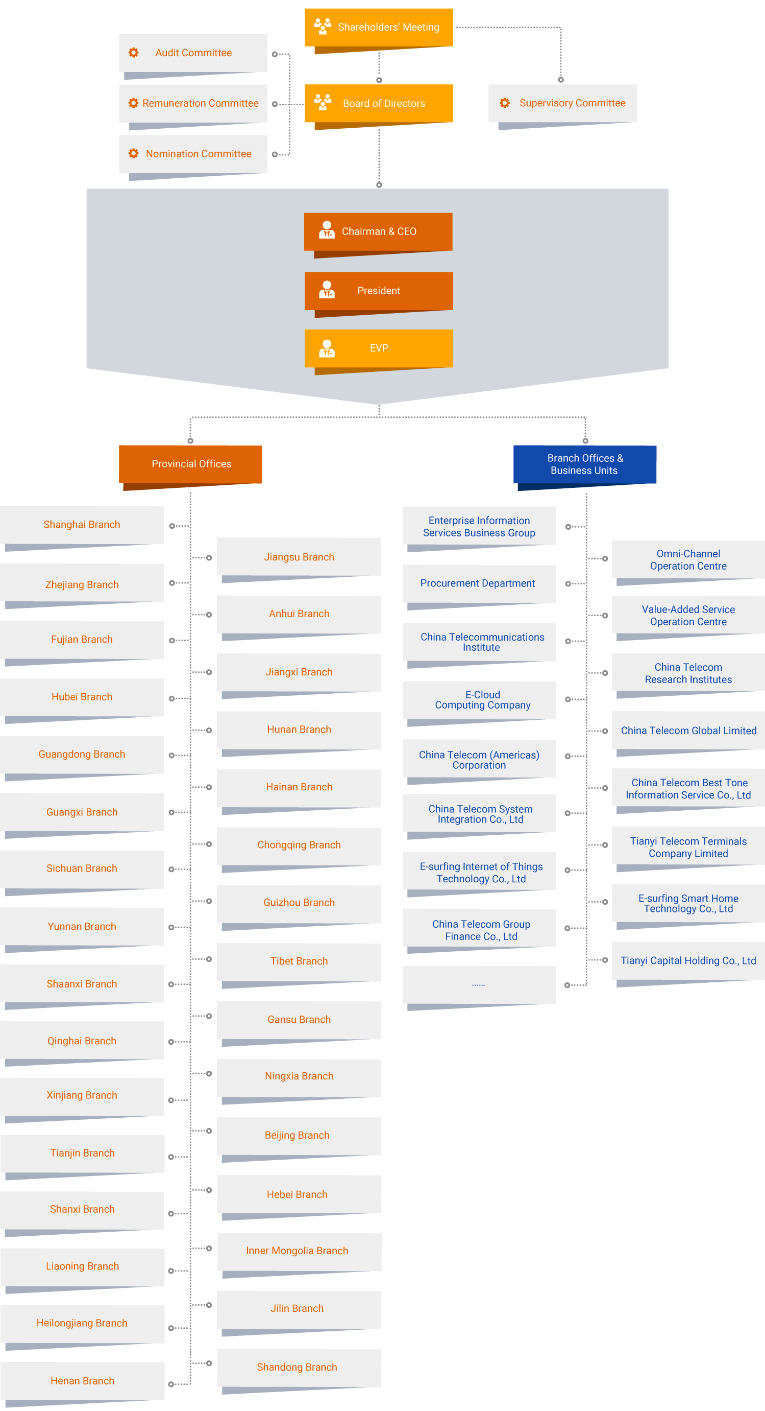 China Telecom Corporation Limited Company Organization Chart – Company Organization Chart