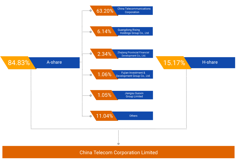 China Telecom Corporation Limited Company Gt Corporate